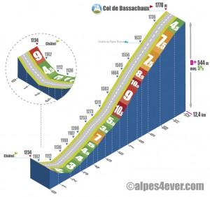 Profil du Col de Bassachaux