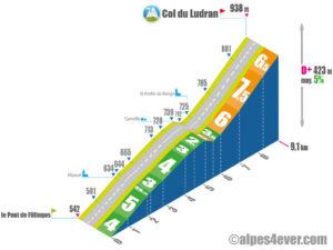 Col de Ludran / versant NORD