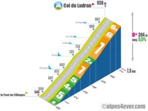 Col de Ludran / versant SUD variante 2