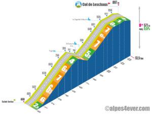 Col de Leschaux / versant Nord - variante 3