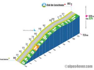 Col de Leschaux / versant Sud - variante 2