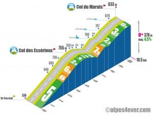 Col du Marais / Versant Sud