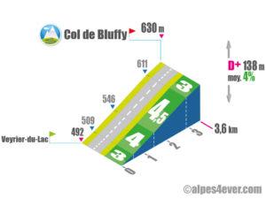 Col de Bluffy / Versant Ouest