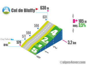 Col de Bluffy / Versant Nord