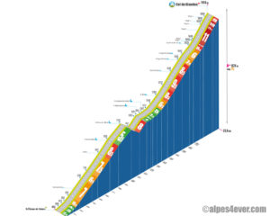 Col du Glandon / Versant Nord + boucle St-Alban-des-Villards