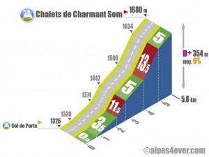 Chalets de Charmant Som