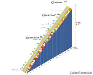 Col de Porte / Versant Sud au départ de la Tronche - variante 1