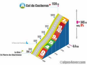 Col du Cucheron / Versant Sud