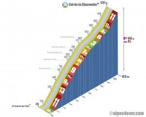 Col de la Charmette / Versant Nord