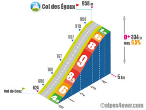 Col des Egaux / Versant Nord