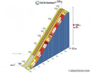 Col St-Georges / Versant Est