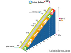 Col du Galibier / Versant Sud