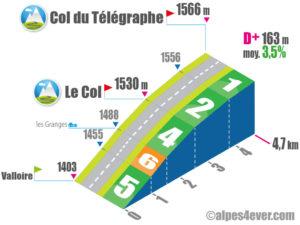Col du Télégraphe / Versant Sud