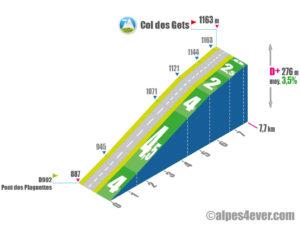 Col des Gets / Versant Nord