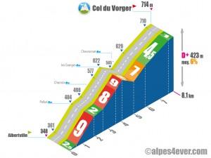 Col du Vorger / Versant Sud via Pallud
