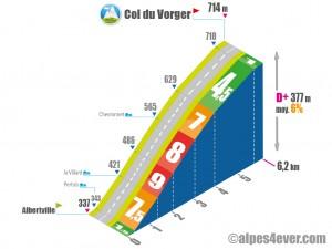 Col du Vorger / Versant Sud via le Villard