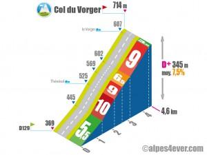 Col du Vorger / Versant Est