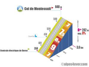 Col de Montessuit / Versant Ouest