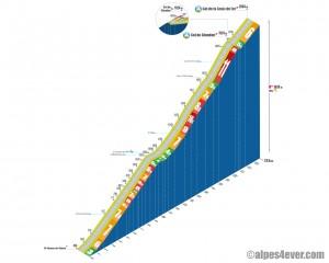 Col du Glandon + Col de la Croix de Fer versant St-Etienne-de-Cuines