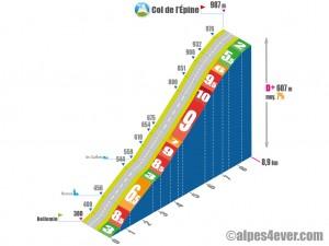 Col de l'Epine / Versant Ouest Bellemin