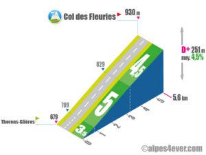 Col des Fleuries / Versant Sud