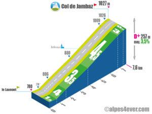 Col de Jambaz / Versant Nord