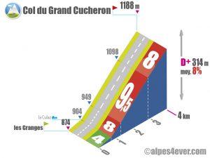 Col du Grand Cucheron / Versant Ouest