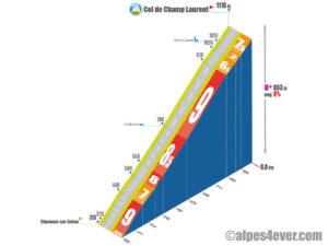 Col de Champ Laurent / Versant Ouest