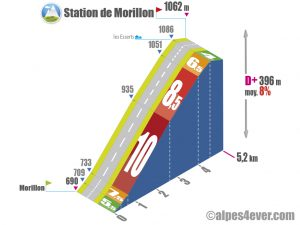 Station de Morillon / Versant Sud via les Esserts