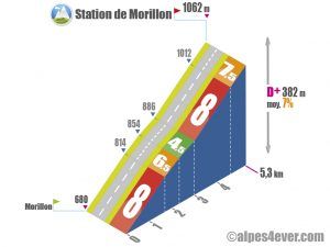 Station de Morillon / Versant Sud via D54