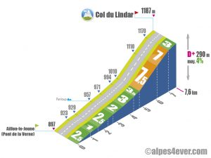 Col du Lindar / Versant Nord