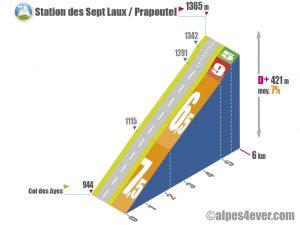 Station des Sept Laux / Prapoutel variante 1