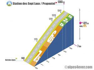 Station des Sept Laux / Prapoutel variante 2