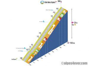 La Pierre > Col des Ayes via D250a+D250