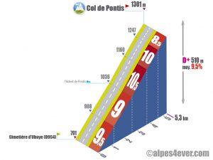 Col de Pontis / Versant Sud