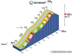 Col Lebraut / Versant Nord via les Olliviers