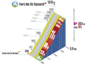 Croix de St-Bruno > Fort du St-Eynard