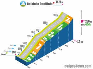 Col de la Couillole / Versant Ouest