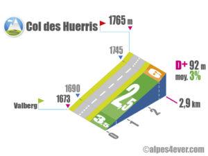 Col des Huerris