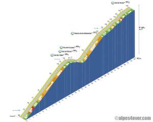 Col de Turini / Versant Sud - variante 2c