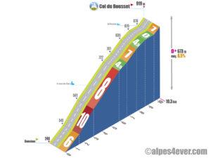 Col du Rousset / Versant Ouest indirect