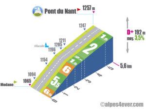 Col de l'Iseran / Versant Sud - Pont du Nant