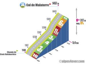 Col de Malaterre / Route Forestière Galmiche + de Malaterre