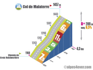 Col de Malaterre / Route Forestière de la Grande Allée + de Malaterre