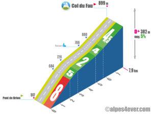 Col du Fau / Versant Est