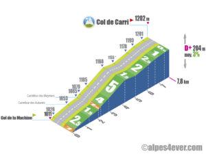 Col de Carri / Versant Nord