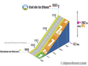 Col de la Chau / Versant Est