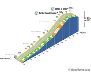 Col de la Chau / Versant Nord