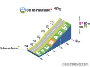 Col de Panavare / Versant Nord