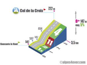 Col de la Croix / Versant Sud